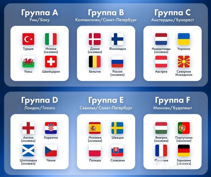 Евро 2020 группы Украина футбол